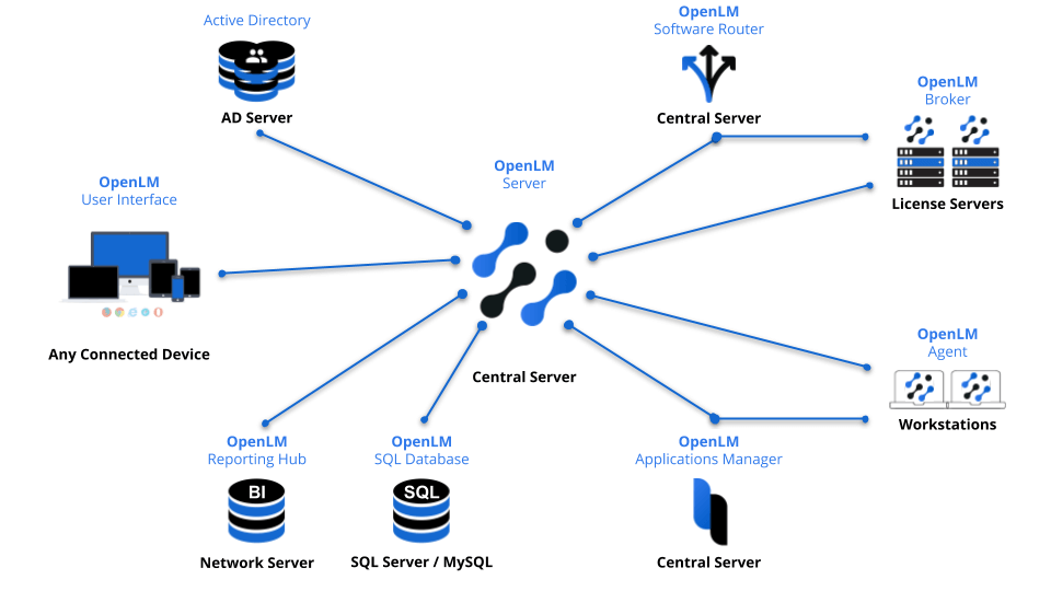OpenLM Sistem Mimarisi